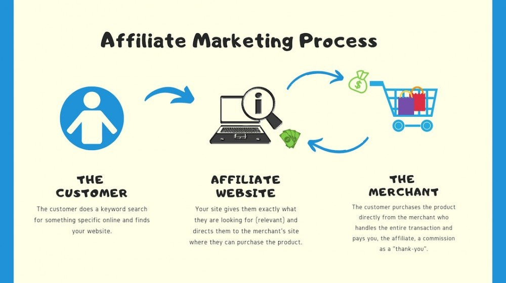 A Wealthy Affiliate University Review a graphic showint the process of affiliate marketing with the customer visitng and buying from a site and the affiliate getting paid