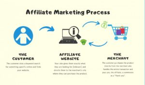 How Internet Affiliate Marketing Business Opportunity Works