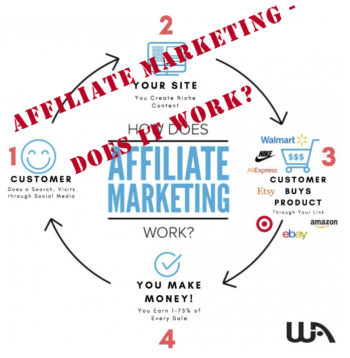Affiliate-Marketing -does-it-work?